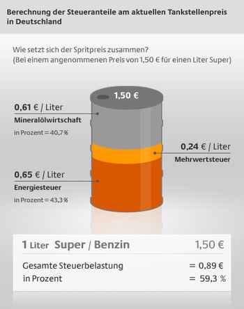 Benzin Steuern